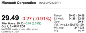 Bourse Google MS Octobre 2012
