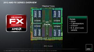 AMD Vishera FX Slides