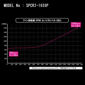 Scythe Chouriki 2 - 1600 W