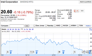 Bourse Intel Qualcomm