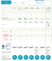bouygues siii 4g