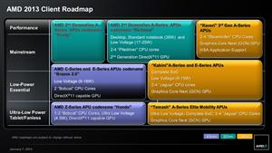AMD Roadmap 7 Janvier 2013