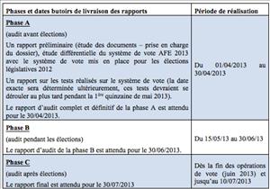 vote électronique marché