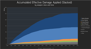 Eve Asakai Report Damage by class