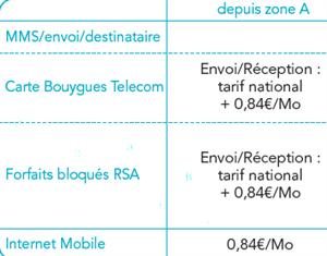 roaming data bouygues orange free
