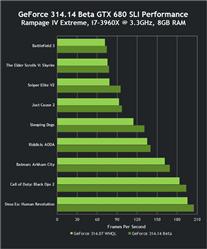 GeForce 314.14 Performances
