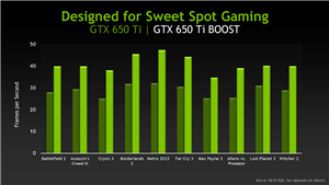 GeForce GTX 650 Ti Boost Slides