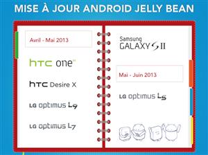 Mise à jour Android SFR