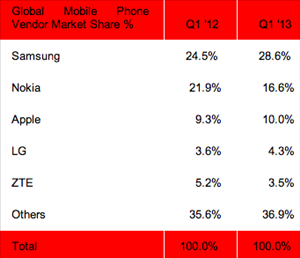 Strategy Analytics mobiles Q1 2013
