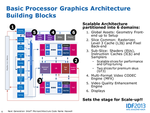 Intel Haswell Slides IDF 2013