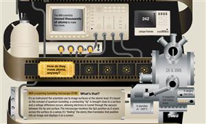 IBM vidéo atom