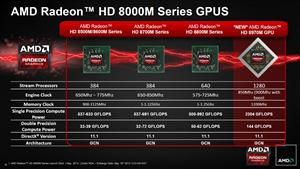Radeon HD 8970M