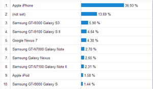 Statistiques mobiles PC INpact Mai 2013