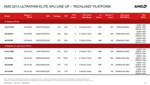 AMD Richland