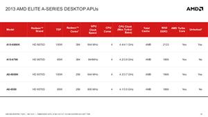 AMD APU Desktop Richland