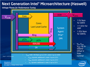 Haswell architecture