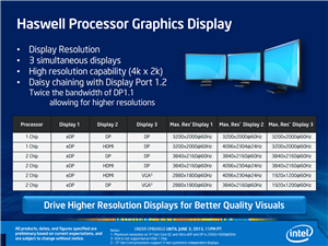 Haswell HD Graphics 4000 / 5000
