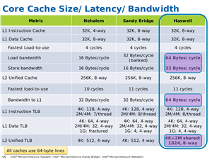 Haswell Slides Architecture