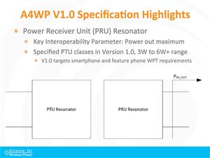 A4WP Wireless power