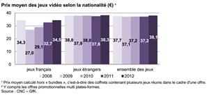 Etude CNC Jeu vidéo France 2012