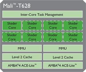 ARM Mali T628