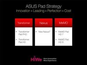 ASUS Roadmap