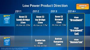 Intel Server 2013