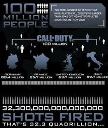 Infographie Call of Duty