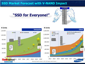 Samsung V-Nand Flash Memory Summit