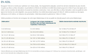 Bouygues Telecom informations débits
