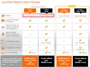 Orange Livebox débits ADSL VDSL