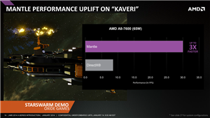 AMD Mantle Performances