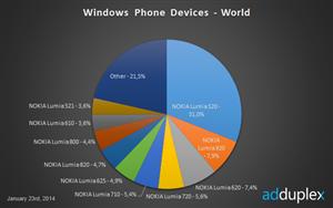 Windows phone 8 ventes mondiales