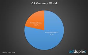 Windows Phone 8 - 7 Fragmentation
