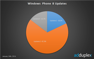 Windows Phone 8 GDR