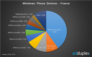 Windows Phone France