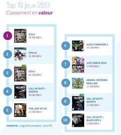 SELL ventes jeux 2013