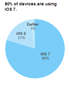Fragmentation iOS fevrier 2014