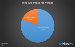 Windows Phone 8 statistiques