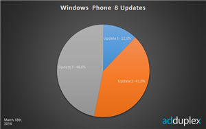Windows Phone 8 statistiques