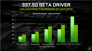 GeForce Pilotes 337.50 NVIDIA