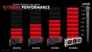 AMD Radeon R9 295X2 Slides