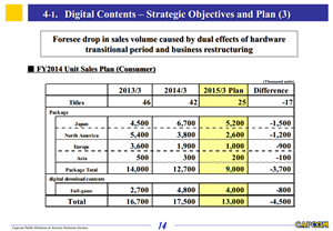 Capcom FY14 Sales