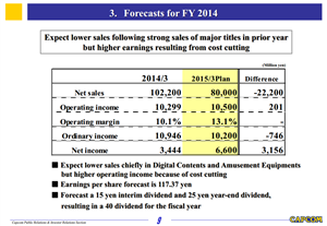 Capcom FY14 Forecast