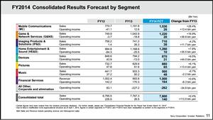 Sony prévisions 2015