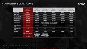 AMD SSD Leak