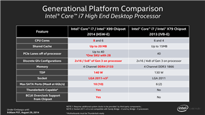 Intel Haswell-E Slides
