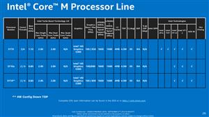 Intel Core M Broadwell Slides