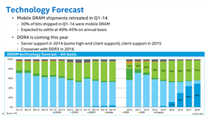 Intel IDF 2014 Tech Sessions DDR4
