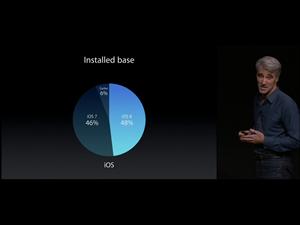 iOS 8 Migration